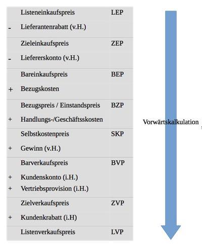 Handelskalkulation - Vorwärtskalkulation